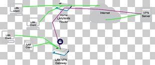 Virtual Private Network Gateway OpenVPN Computer Network Internet PNG