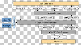 Entity Framework ADO.NET .NET Framework Object-relational Mapping PNG