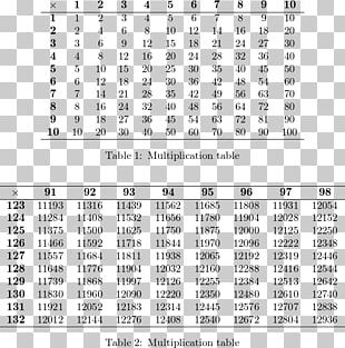 Multiplication Table Mathematics Number PNG