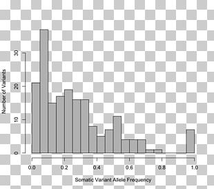 Allele Frequency Histogram Sample Probability Distribution PNG