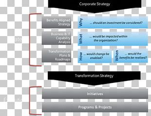 Strategy Business Enterprise Architecture Strategic Planning PNG