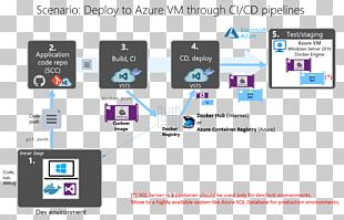 Continuous Delivery CI/CD Visual Studio Application Lifecycle Management Microsoft Azure Software Deployment PNG