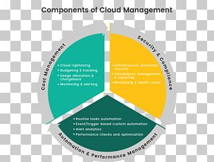 Cloud Management Cloud Computing DevOps Gartner Keyword Tool PNG