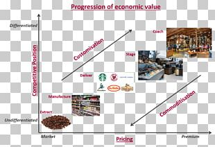 The Experience Economy Coffee Starbucks Commodity PNG