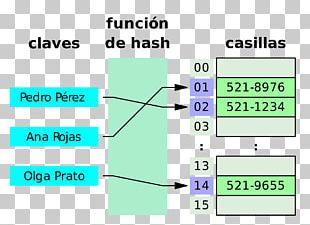 Hash Table Hash Function Data Structure Key-value Database PNG