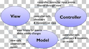 Model–view–controller Front And Back Ends Graphical User Interface Model–view–presenter PNG
