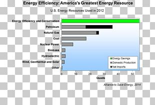 Efficient Energy Use Energy Conservation Efficiency Alliance To Save Energy PNG