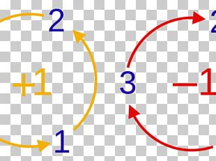 Levi-Civita Symbol Permutation Number Kronecker Delta Mathematics PNG