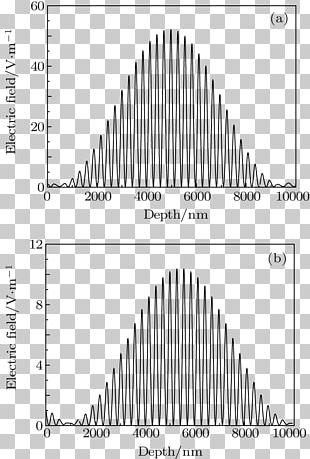 Angle Of Incidence Wave Transmittance Optical Filter PNG