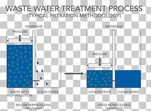 Distillation Sewage Treatment Industrial Wastewater Treatment PNG