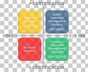 Innovation Management Organization Management System Leadership PNG