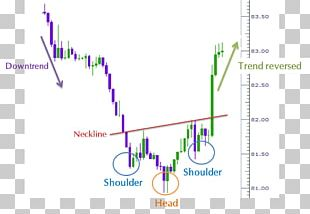 Head And Shoulders Chart Pattern Foreign Exchange Market Technical Analysis Stock PNG