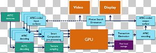 Graphics Processing Unit Pipeline System On A Chip Central Processing Unit PNG
