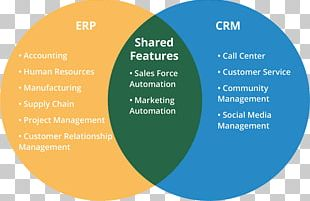 Enterprise Resource Planning Customer Relationship Management Supply Chain Management Lead Generation Automation PNG