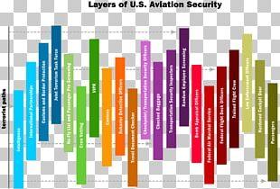 United States Transportation Security Administration Airport Security Layered Security PNG