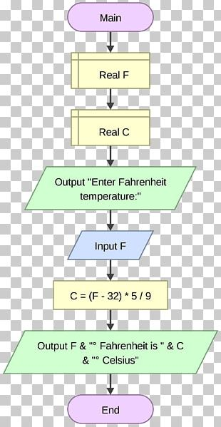 Flowchart Flowgorithm Variable Computer Programming Diagram PNG