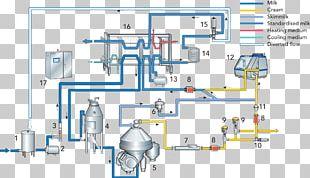 Milk Cream Pasteurisation Homogenization Dairy PNG