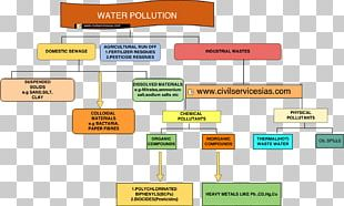 Water Pollution Air Pollution Natural Environment Environmental Issue PNG