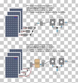 Grid-tie Inverter Grid-tied Electrical System Photovoltaic System Electric Power System Electrical Grid PNG