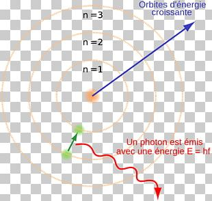 Bohr Model Atomic Theory Physicist Science PNG