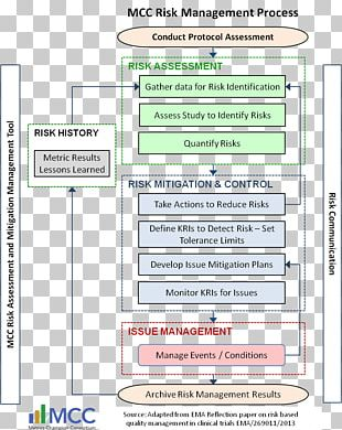 Risk Management Risk Assessment Performance Metric PNG