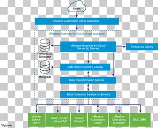 Software-defined Data Center Cloud Computing Business VMware Amazon Web Services PNG