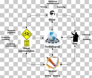 Technology Technological Literacy Concept Map PNG