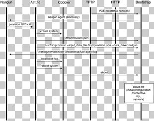 Sequence Diagram Preboot Execution Environment OpenStack Mirantis Software Architecture PNG
