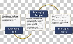 Management Development Human Resource Management Human Resources Training PNG