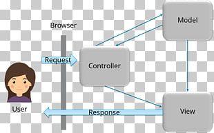 Spring Framework Model–view–controller Unit Testing Information Representational State Transfer PNG