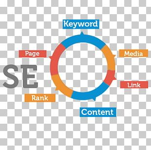 Digital Marketing Search Engine Optimization Web Search Engine Google Search PNG