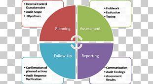 PDCA Plan Management Organization Innovation PNG