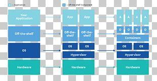 Docker Operating-system-level Virtualization Container Operating Systems Organization PNG