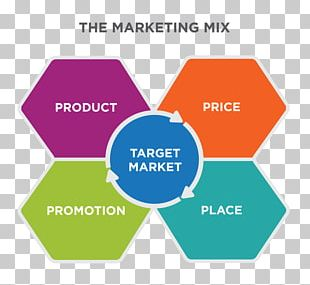 Marketing Mix Marketing Strategy Target Market Business PNG