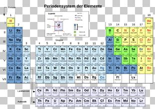 Periodic Table Main-group Element Chemical Element Schalenmodell Chemistry PNG