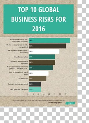 Supply Chain Risk Management Business Risks PNG