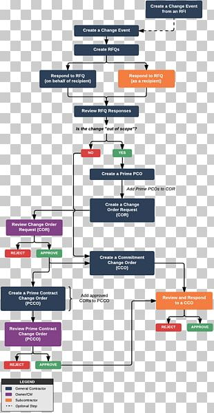 Wiring Diagram Workflow Procore Block Diagram PNG