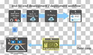 Web Development Workflow Microsoft Azure Web Application PNG