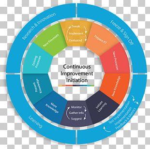Continual Improvement Process Organization Service Quality Management PNG