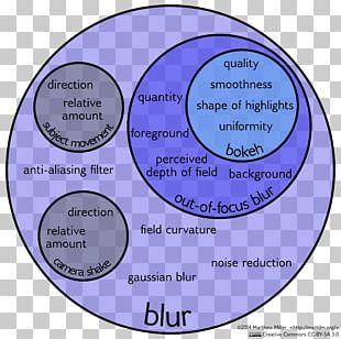 Bokeh Photography Circle Of Confusion Venn Diagram PNG