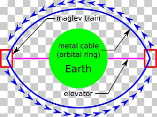 Low Earth Orbit Orbital Ring Space Elevator Non-rocket Spacelaunch PNG