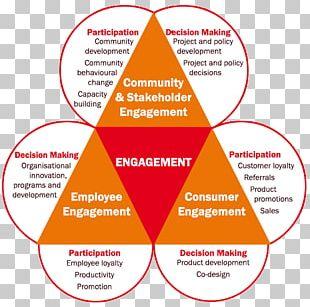 Community Engagement Diagram Communication Organization PNG