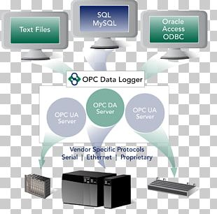 Open Platform Communications EtherCAT OPC Foundation Fieldbus