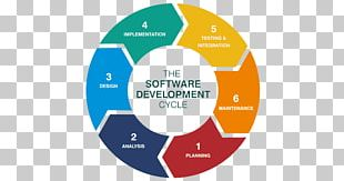 Systems Development Life Cycle Software Development Process Application Software Mobile App Development PNG