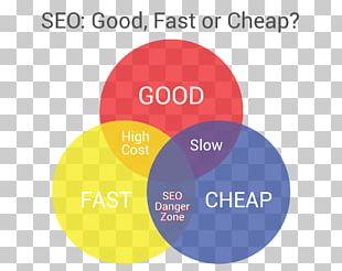 Project Management Triangle Digital Marketing Search Engine Optimization Quality PNG