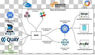 Kubernetes Docker Webhook Software Deployment Continuous Integration PNG
