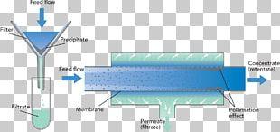 Cross-flow Filtration Membrane Technology Retentat PNG