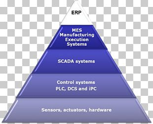 SCADA Manufacturing Execution System Enterprise Resource Planning Automation PNG