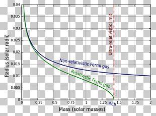 White Dwarf Solar Mass Black Dwarf Chandrasekhar Limit PNG