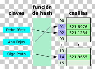 Hash Table Data Structure Associative Array Hash Function Algorithm PNG
